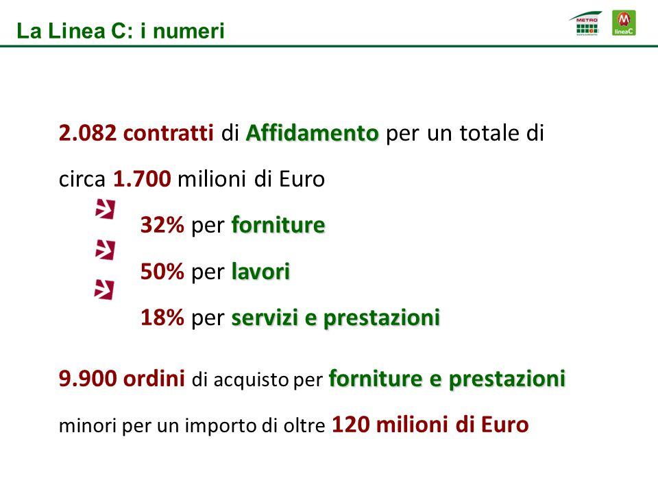 2.082 contratti di Affidamento per un totale di