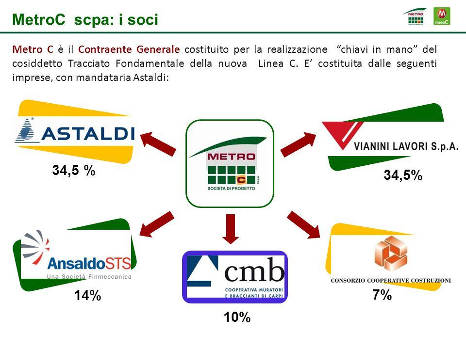 MetroC scpa: i soci 34,5 % 34,5% 14% 7% 10%