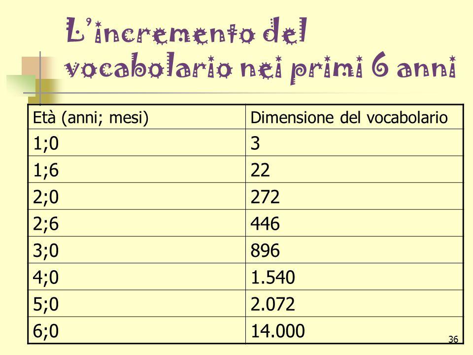 L'incremento del vocabolario nei primi 6 anni