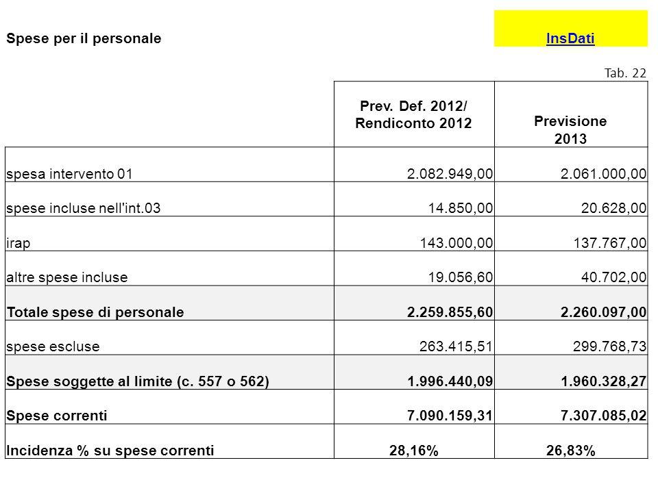 Spese per il personale InsDati. Tab. 22. Prev. Def. 2012/ Rendiconto 2012. Previsione 2013. spesa intervento 01.