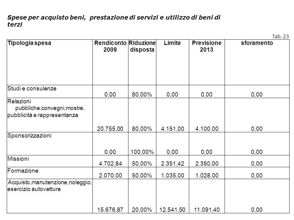Spese per acquisto beni, prestazione di servizi e utilizzo di beni di terzi