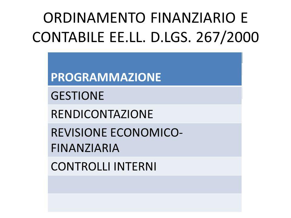 ORDINAMENTO FINANZIARIO E CONTABILE EE.LL. D.LGS. 267/2000
