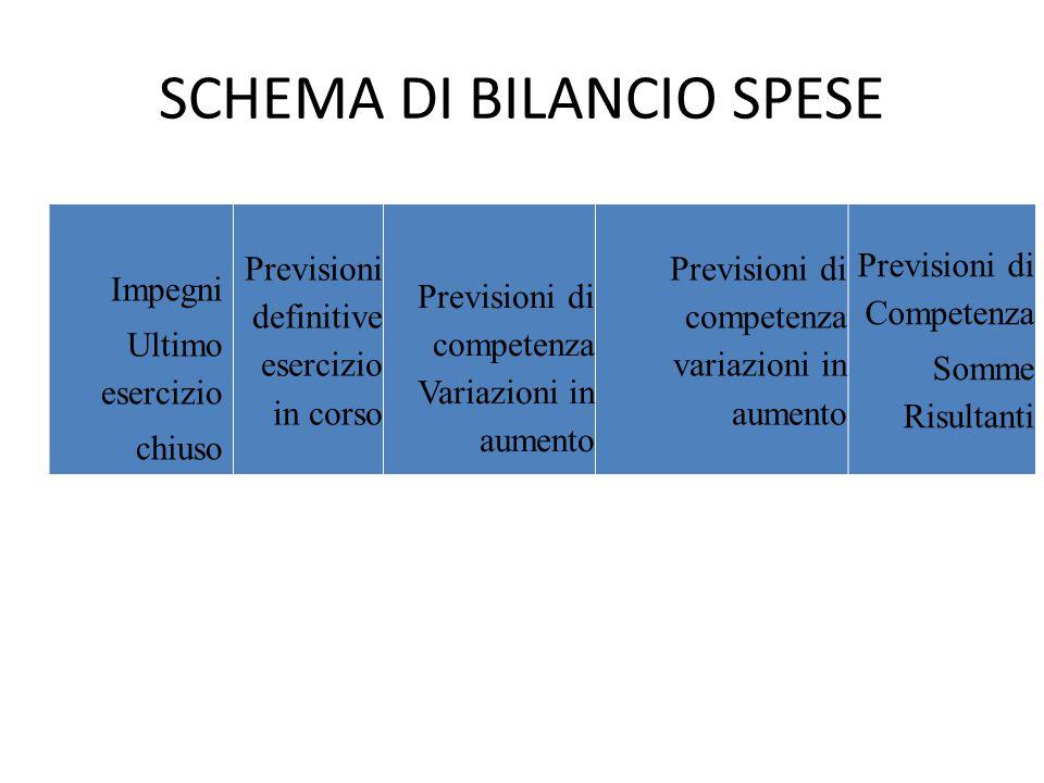SCHEMA DI BILANCIO SPESE