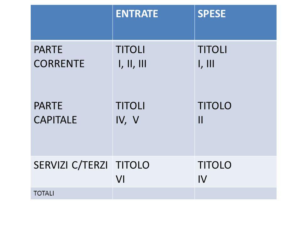 ENTRATE SPESE PARTE CORRENTE PARTE CAPITALE TITOLI I, II, III IV, V