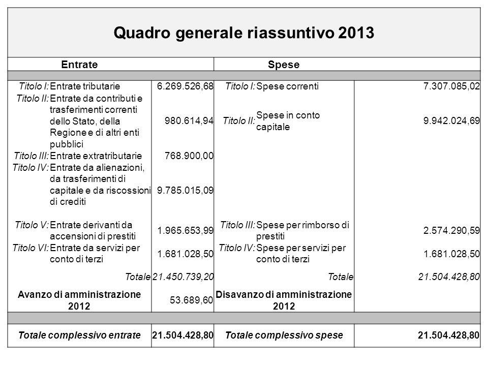 Quadro generale riassuntivo 2013