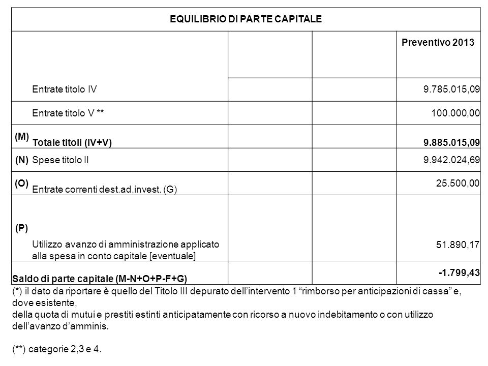 EQUILIBRIO DI PARTE CAPITALE