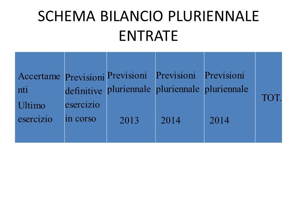 SCHEMA BILANCIO PLURIENNALE ENTRATE