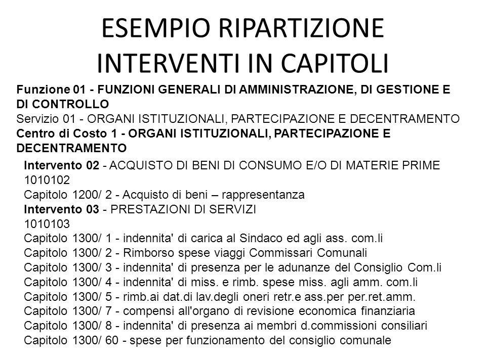 ESEMPIO RIPARTIZIONE INTERVENTI IN CAPITOLI