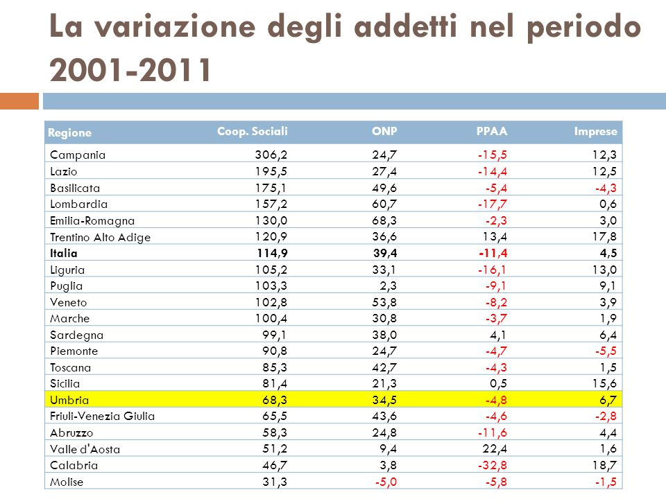 La variazione degli addetti nel periodo 2001-2011