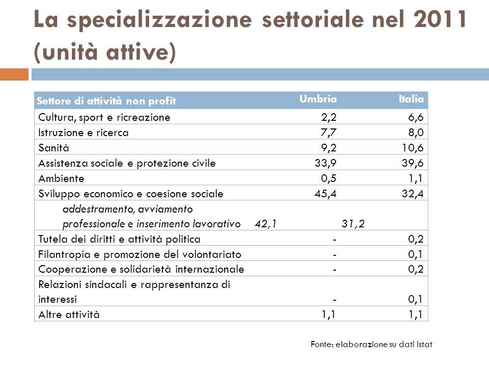 La specializzazione settoriale nel 2011 (unità attive)