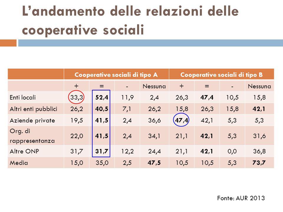 L'andamento delle relazioni delle cooperative sociali