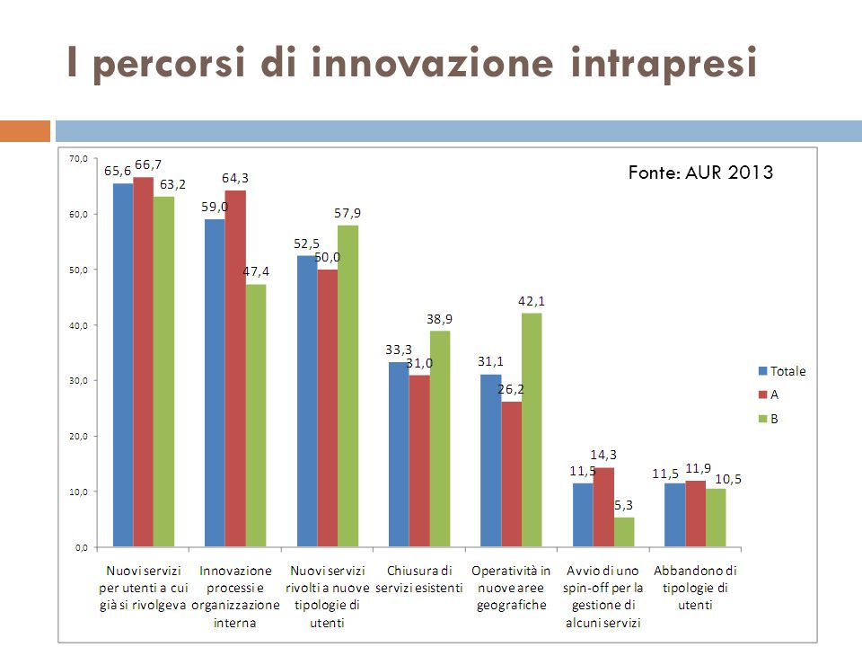 I percorsi di innovazione intrapresi