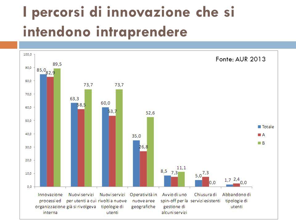 I percorsi di innovazione che si intendono intraprendere