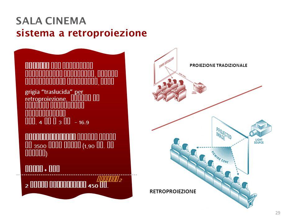 sistema a retroproiezione