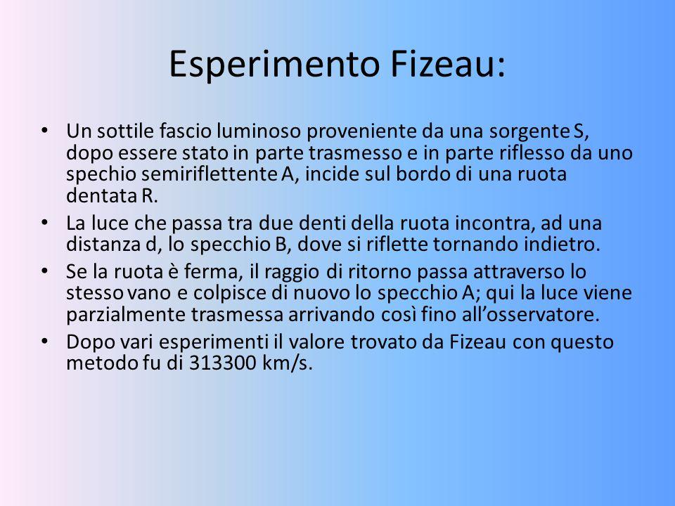 Esperimento Fizeau: