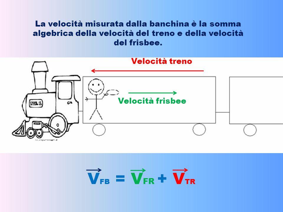 La velocità misurata dalla banchina è la somma algebrica della velocità del treno e della velocità del frisbee.