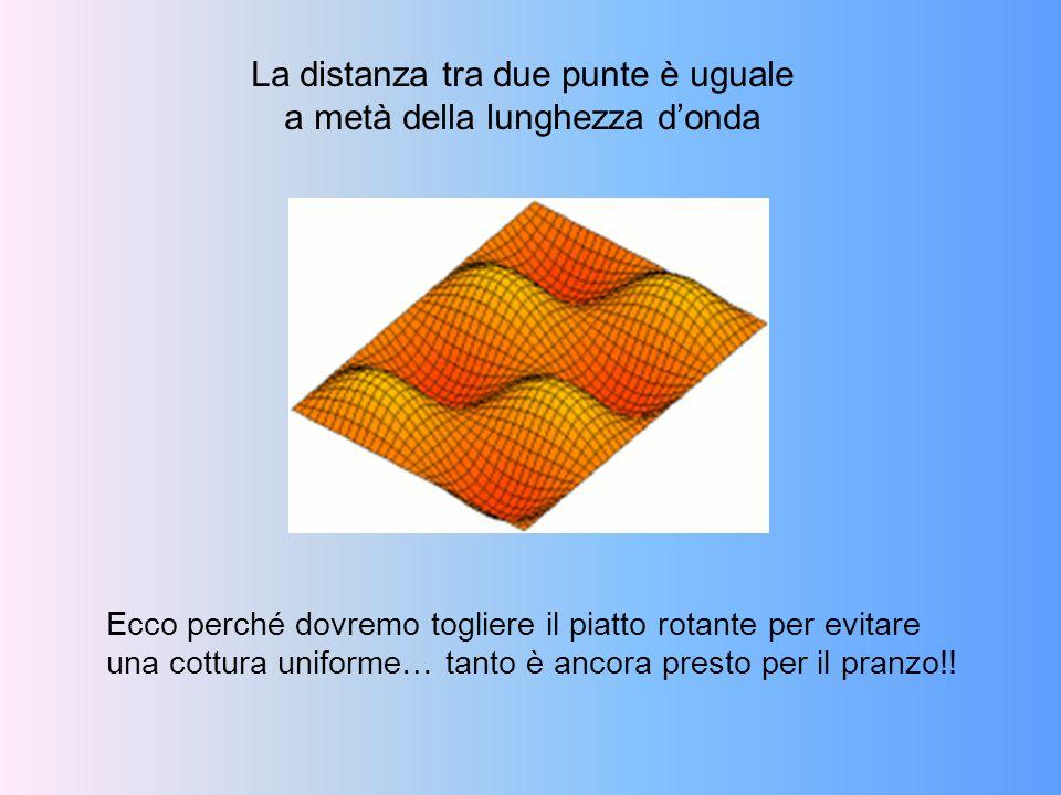 La distanza tra due punte è uguale a metà della lunghezza d'onda