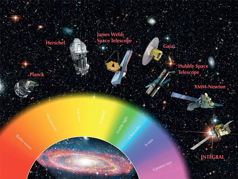 Un altro esempio illustrativo dei telescopi precedentemente menzionati con le relative radiazioni cui sono sensibili.