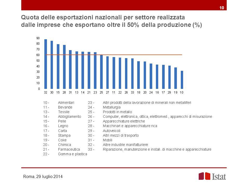 10 Quota delle esportazioni nazionali per settore realizzata dalle imprese che esportano oltre il 50% della produzione (%)