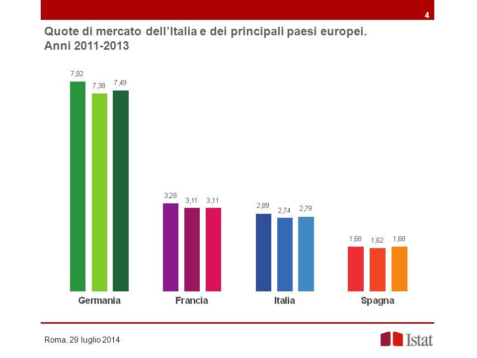 4 Quote di mercato dell'Italia e dei principali paesi europei.