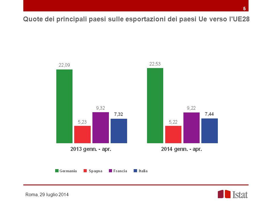 5 Quote dei principali paesi sulle esportazioni dei paesi Ue verso l UE28 Roma, 29 luglio 2014