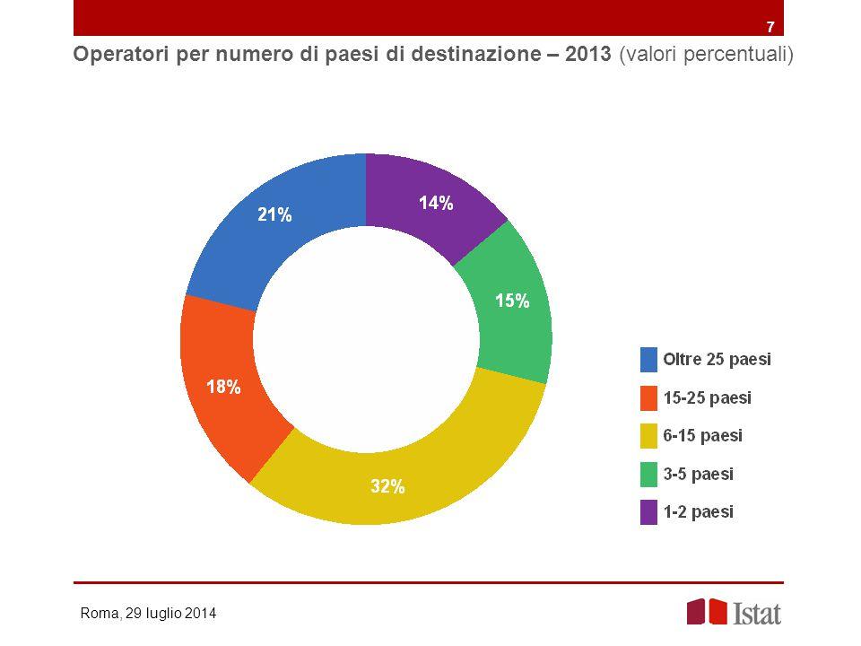 Operatori per numero di paesi di destinazione – 2013 (valori percentuali)