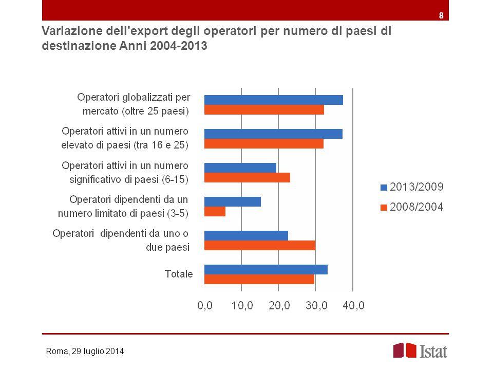 Variazione dell export degli operatori per numero di paesi di destinazione Anni 2004-2013