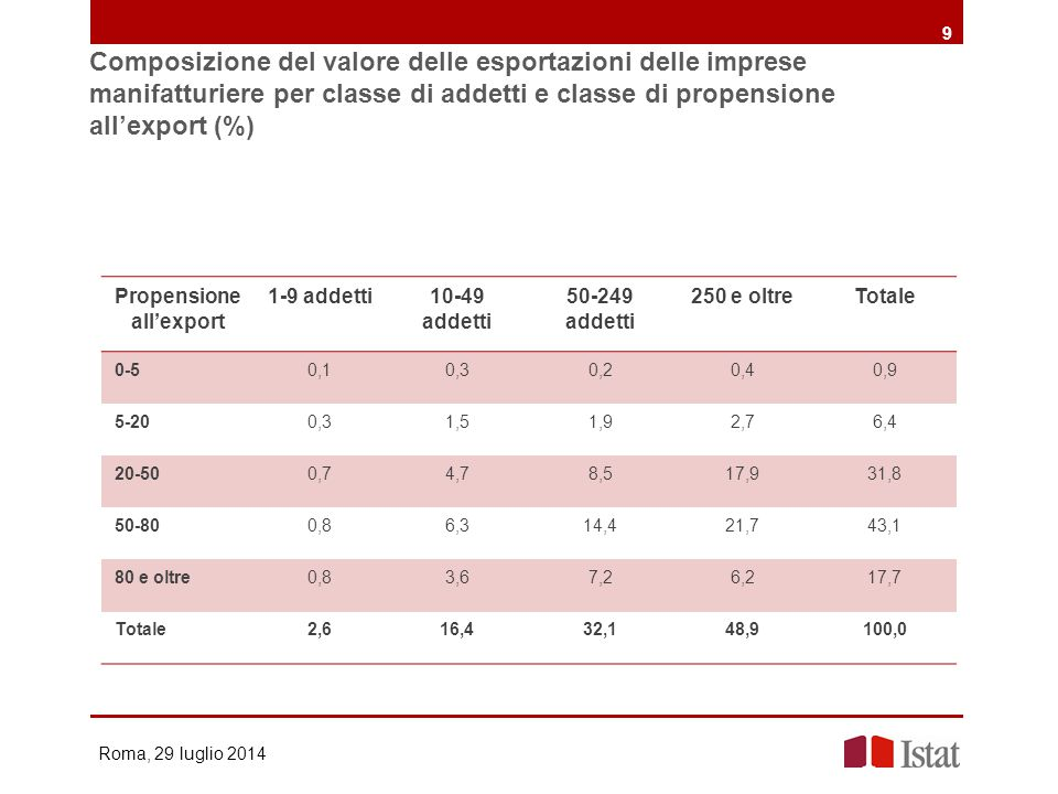 Propensione all'export
