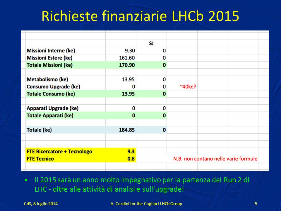Richieste finanziarie LHCb 2015