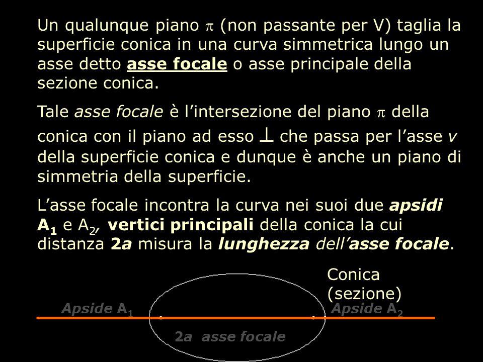 Un qualunque piano  (non passante per V) taglia la superficie conica in una curva simmetrica lungo un asse detto asse focale o asse principale della sezione conica.
