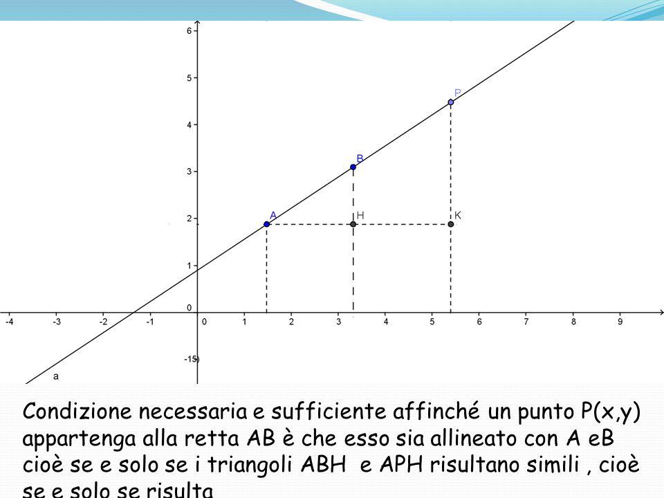 Condizione necessaria e sufficiente affinché un punto P(x,y) appartenga alla retta AB è che esso sia allineato con A eB cioè se e solo se i triangoli ABH e APH risultano simili , cioè se e solo se risulta