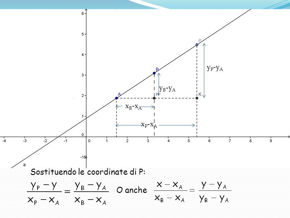 Sostituendo le coordinate di P: