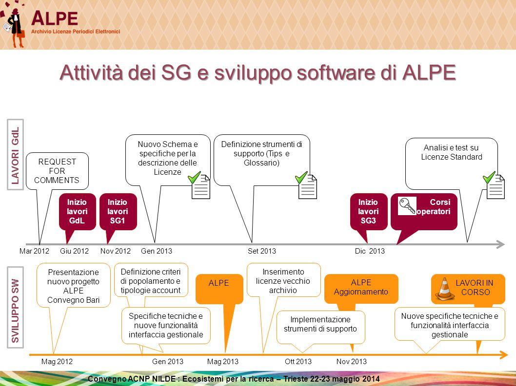 Attività dei SG e sviluppo software di ALPE