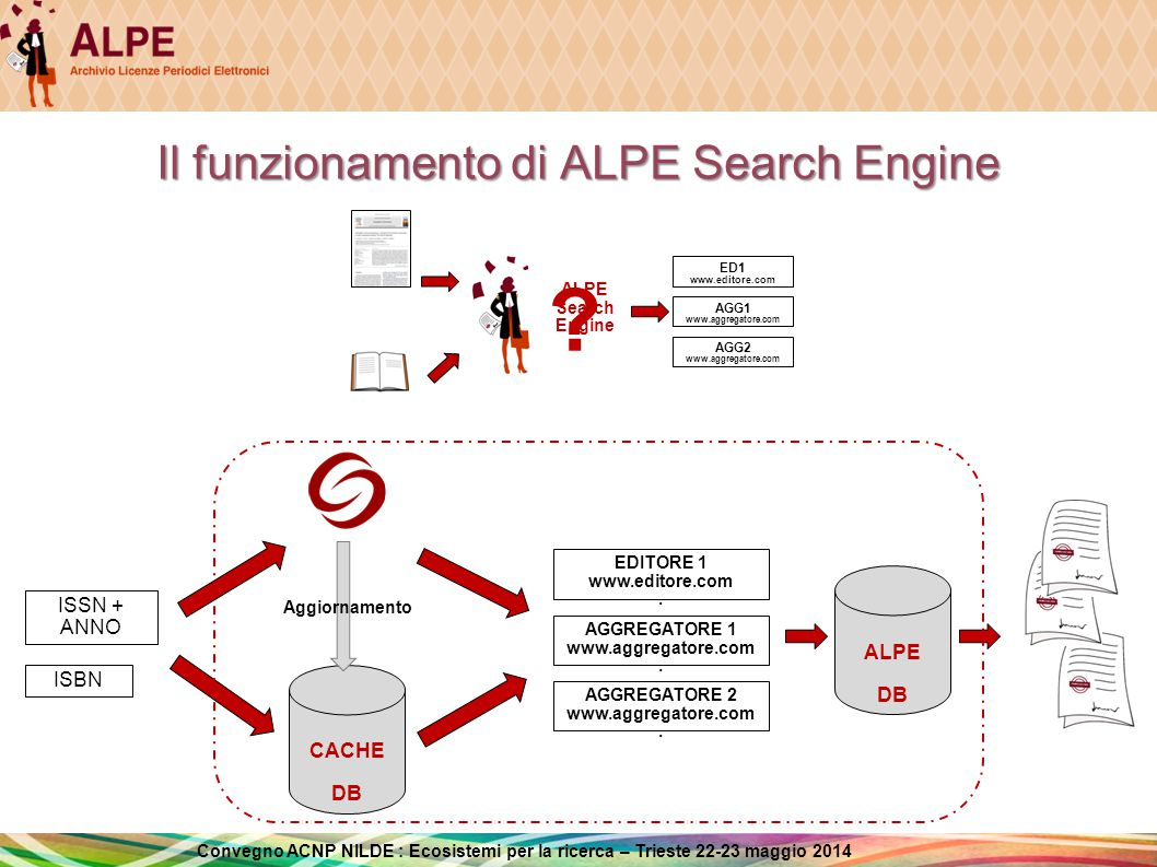 Il funzionamento di ALPE Search Engine