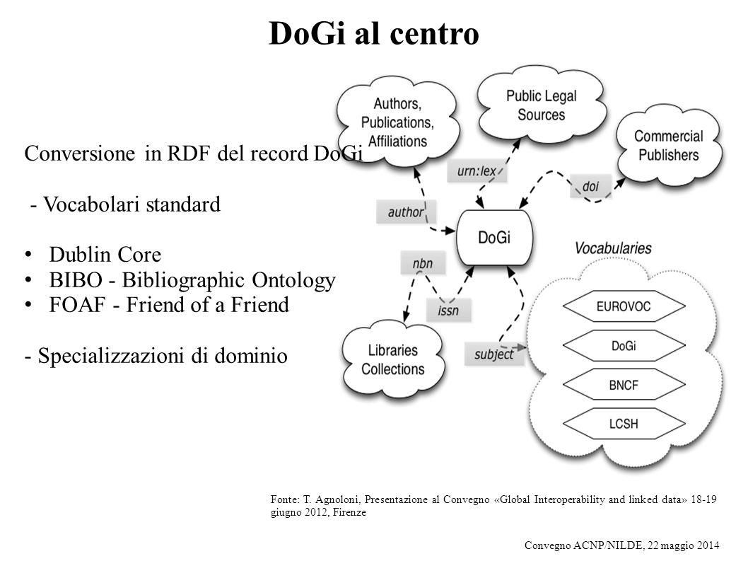 DoGi al centro Conversione in RDF del record DoGi