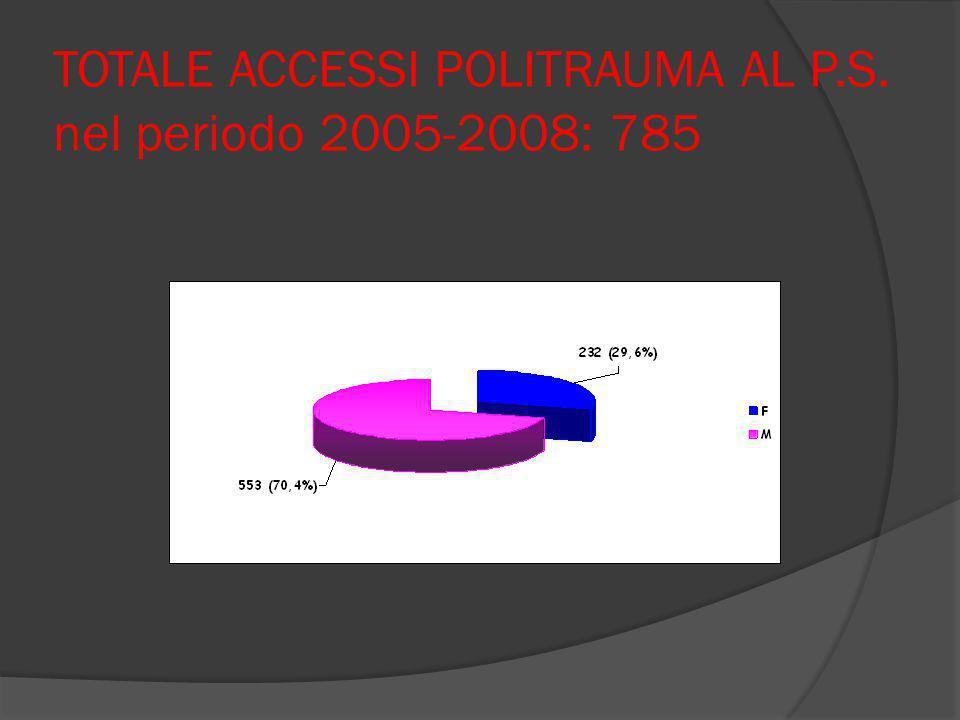 TOTALE ACCESSI POLITRAUMA AL P.S. nel periodo 2005-2008: 785