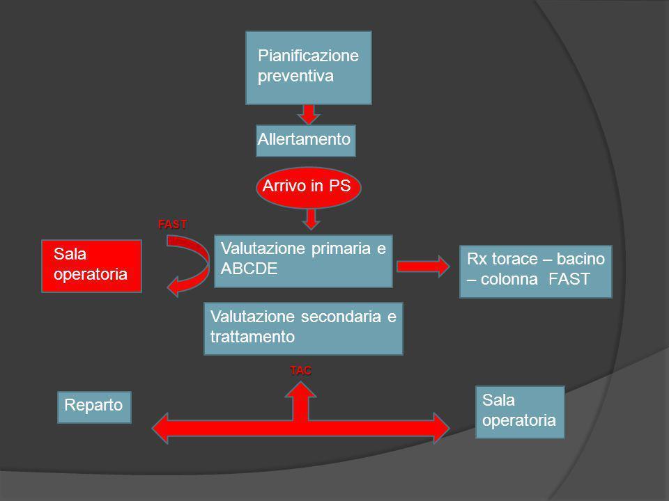 Pianificazione preventiva