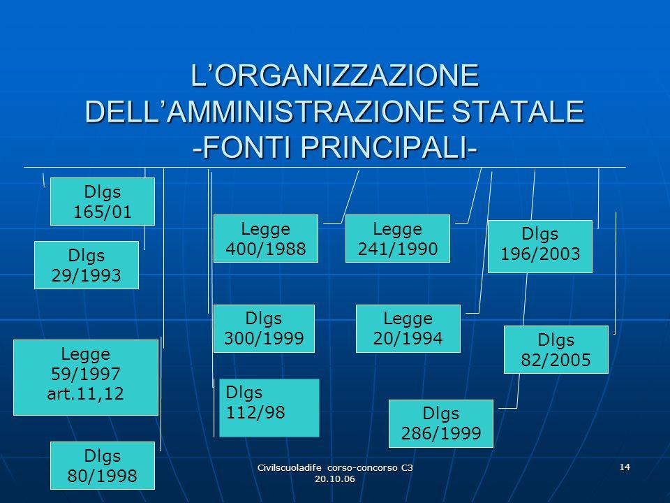 L'ORGANIZZAZIONE DELL'AMMINISTRAZIONE STATALE -FONTI PRINCIPALI-