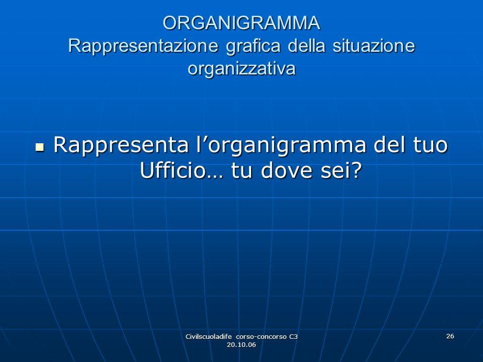 ORGANIGRAMMA Rappresentazione grafica della situazione organizzativa