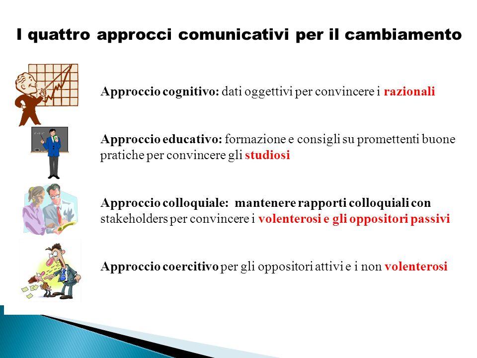 I quattro approcci comunicativi per il cambiamento