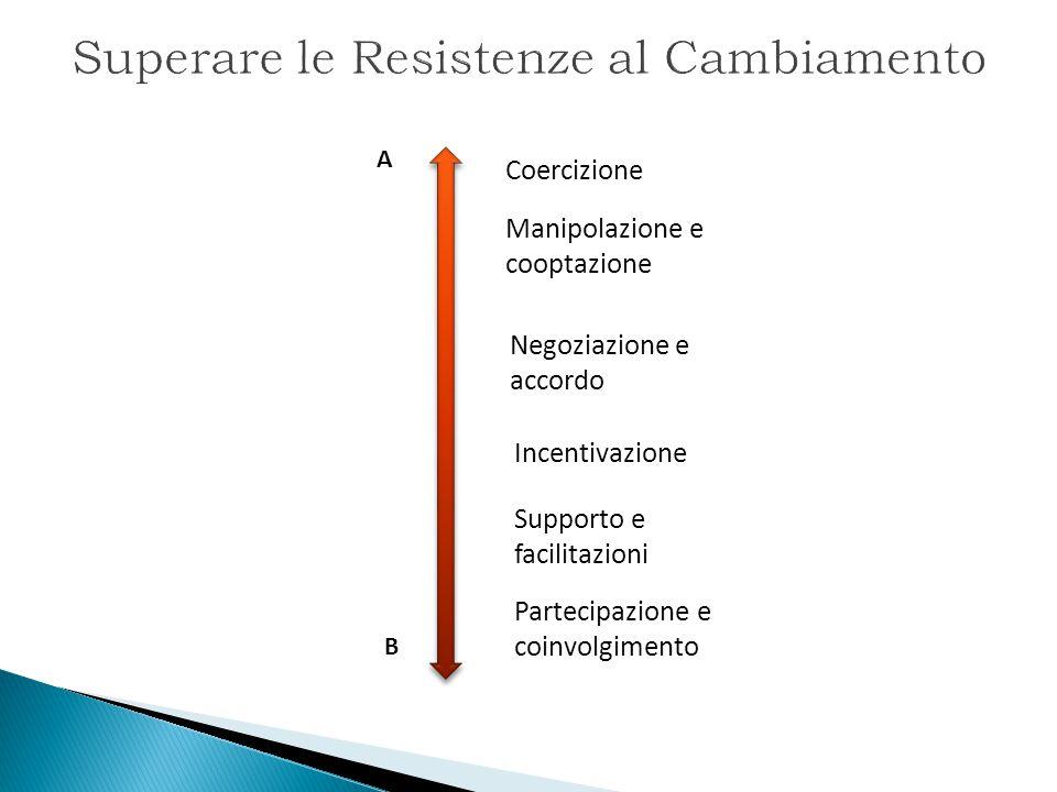 Superare le Resistenze al Cambiamento