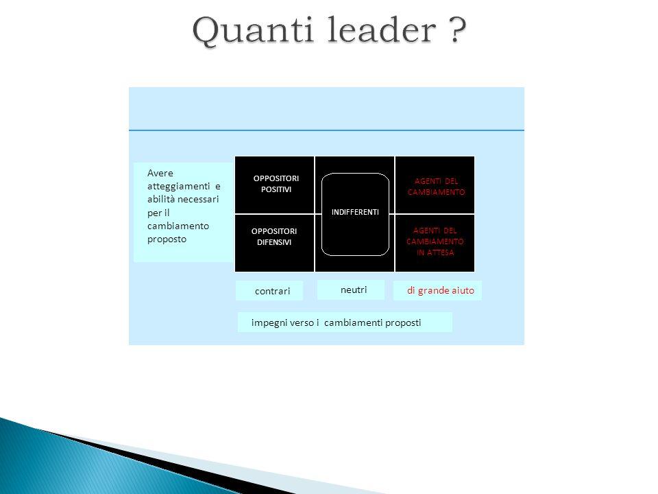 Quanti leader Avere atteggiamenti e abilità necessari per il cambiamento proposto. OPPOSITORI POSITIVI.