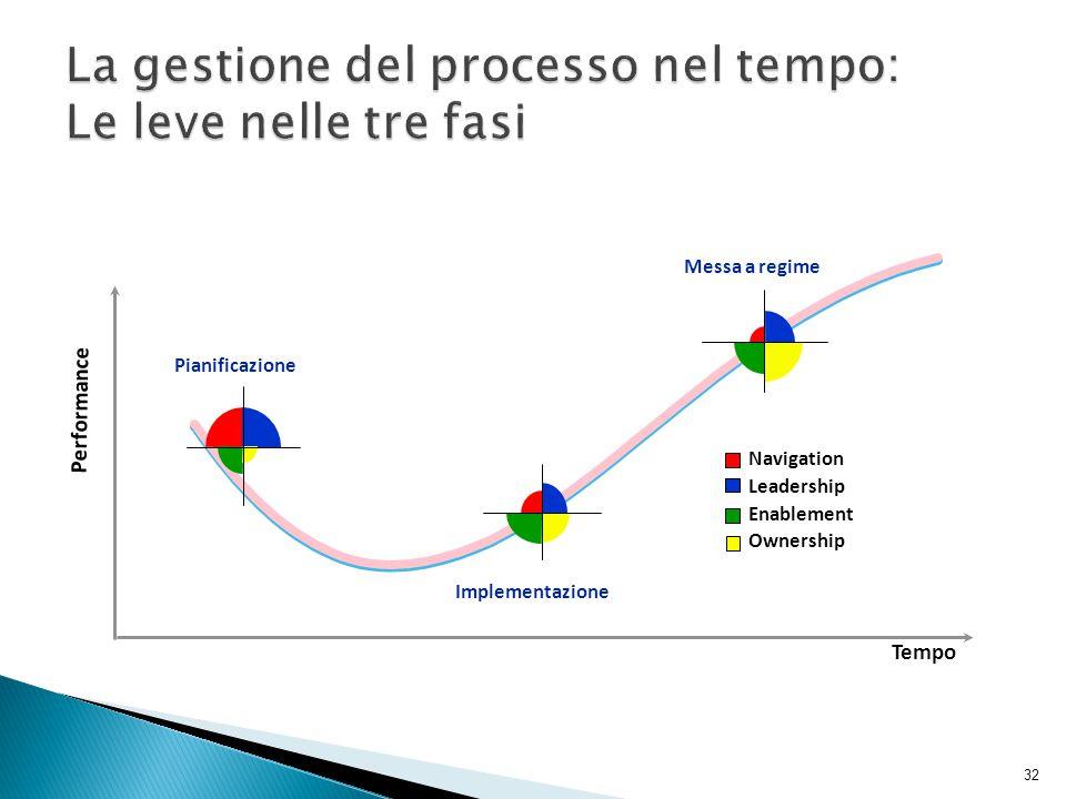 La gestione del processo nel tempo: Le leve nelle tre fasi