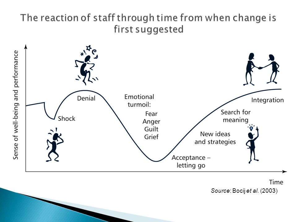 The reaction of staff through time from when change is first suggested