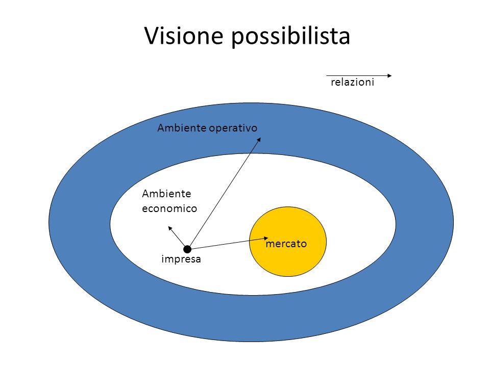 Visione possibilista relazioni Ambiente operativo Ambiente economico