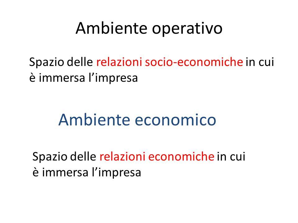 Ambiente operativo Ambiente economico
