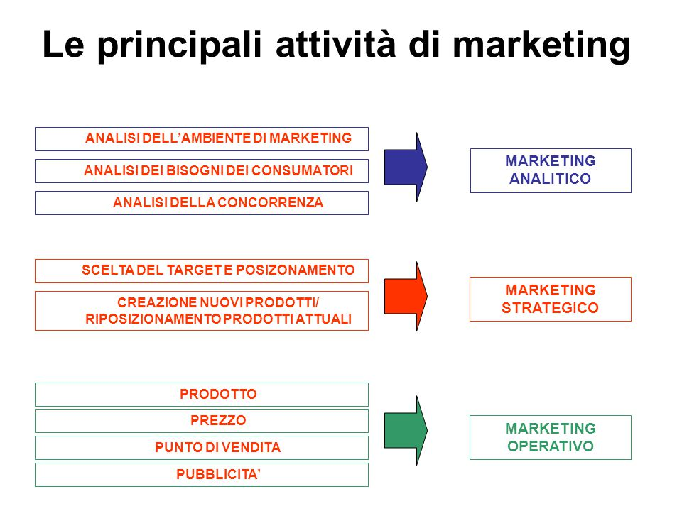 Le principali attività di marketing