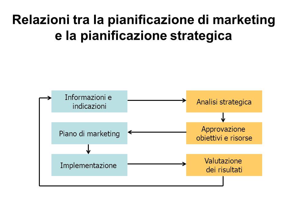 Relazioni tra la pianificazione di marketing e la pianificazione strategica