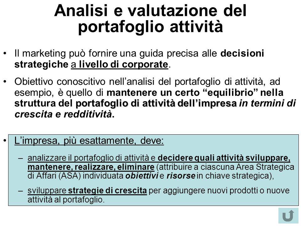 Analisi e valutazione del portafoglio attività