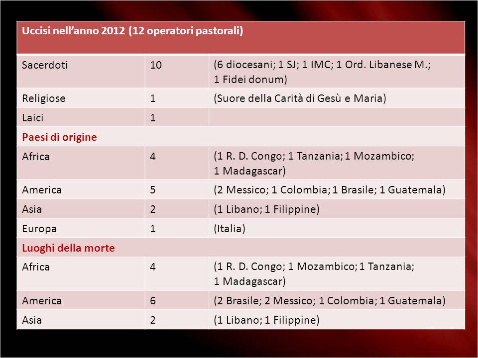 Uccisi nell'anno 2012 (12 operatori pastorali)